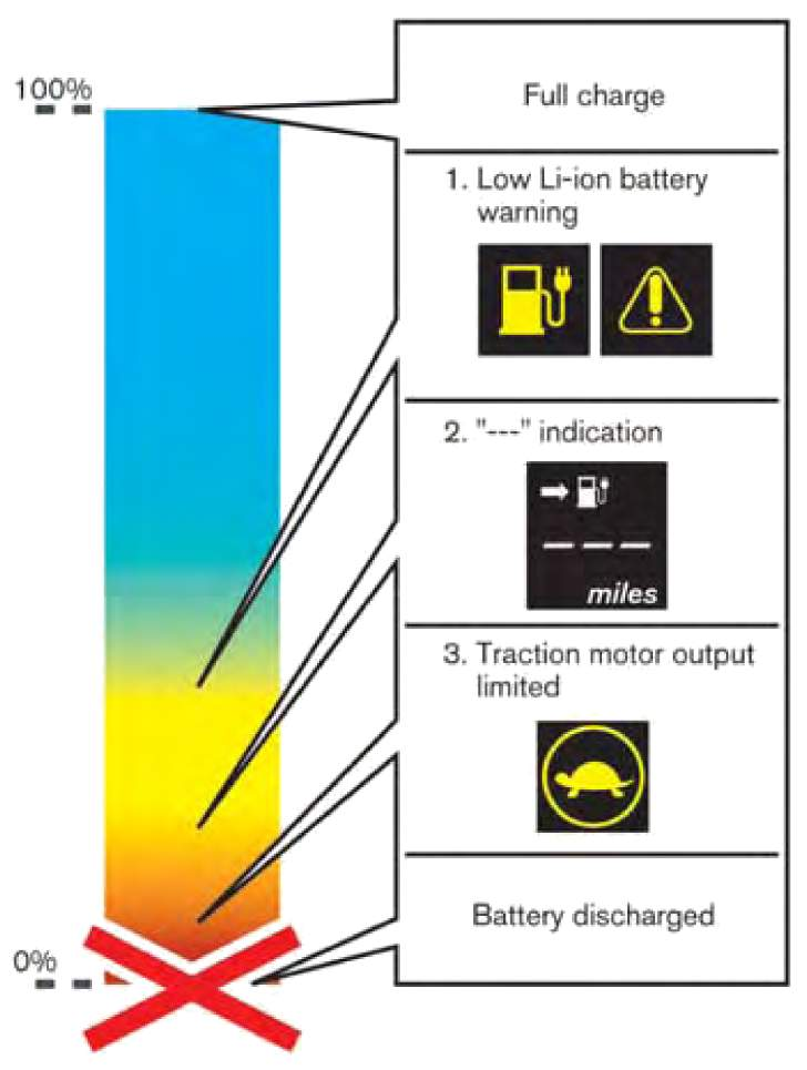 Электрическая система Nissan Leaf